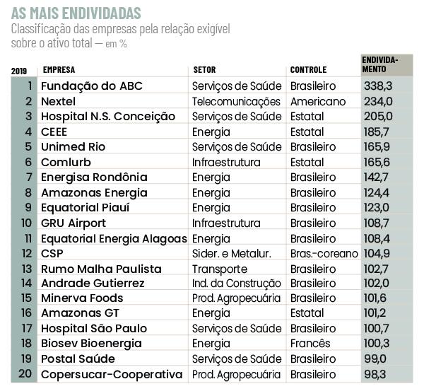 As 20 empresas mais endividadas do Brasil