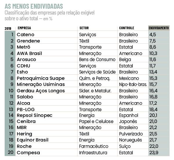 As 20 empresas menos endividadas do Brasil