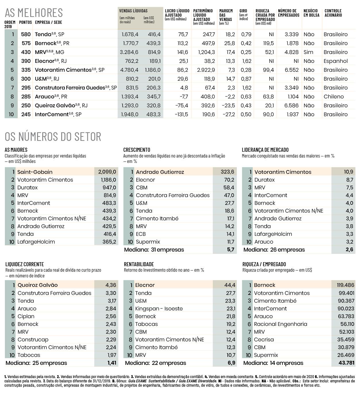 Melhores e Maiores 2020, Indústria da Construção