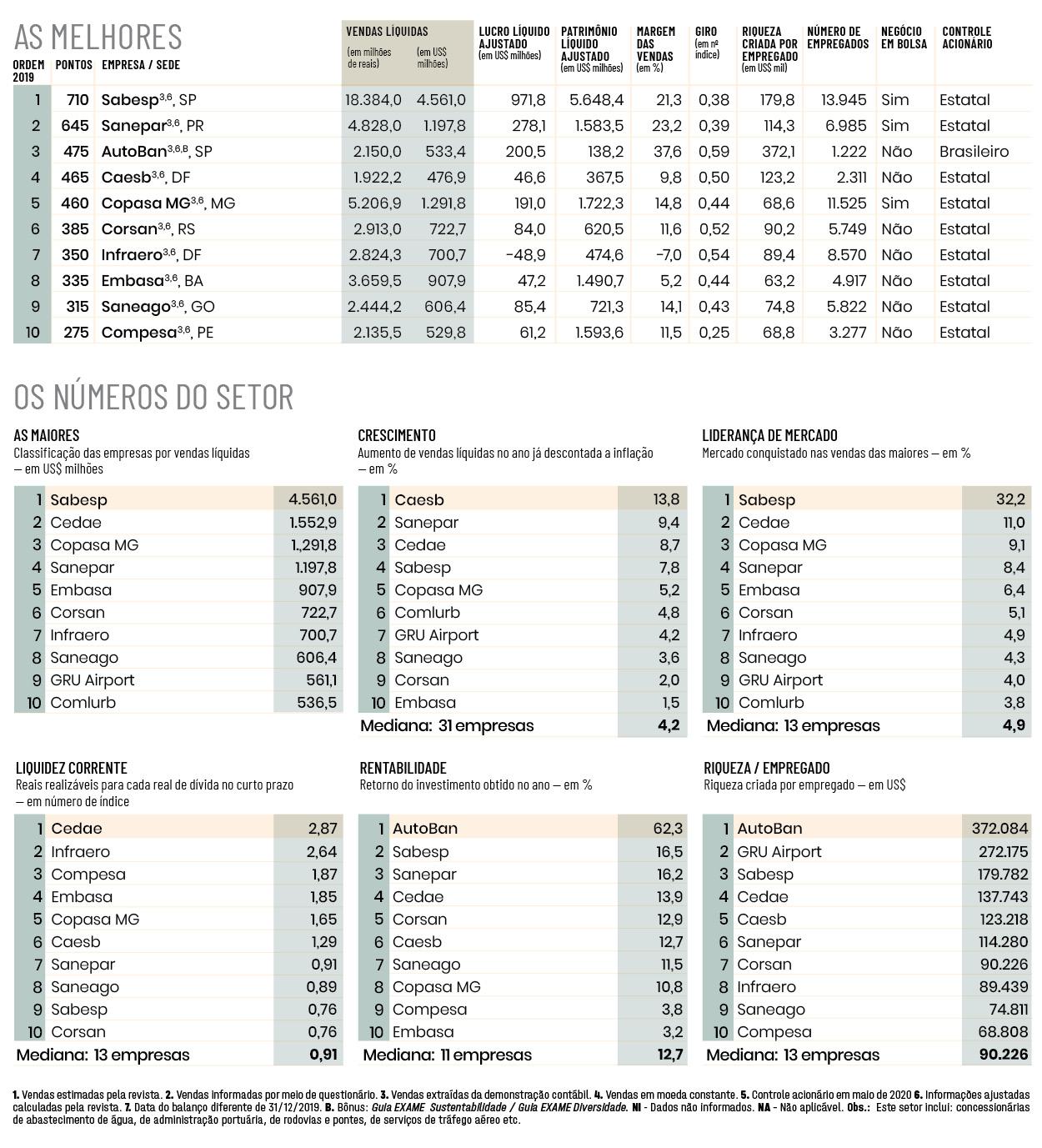 Melhores e Maiores 2020, Infraestrutura