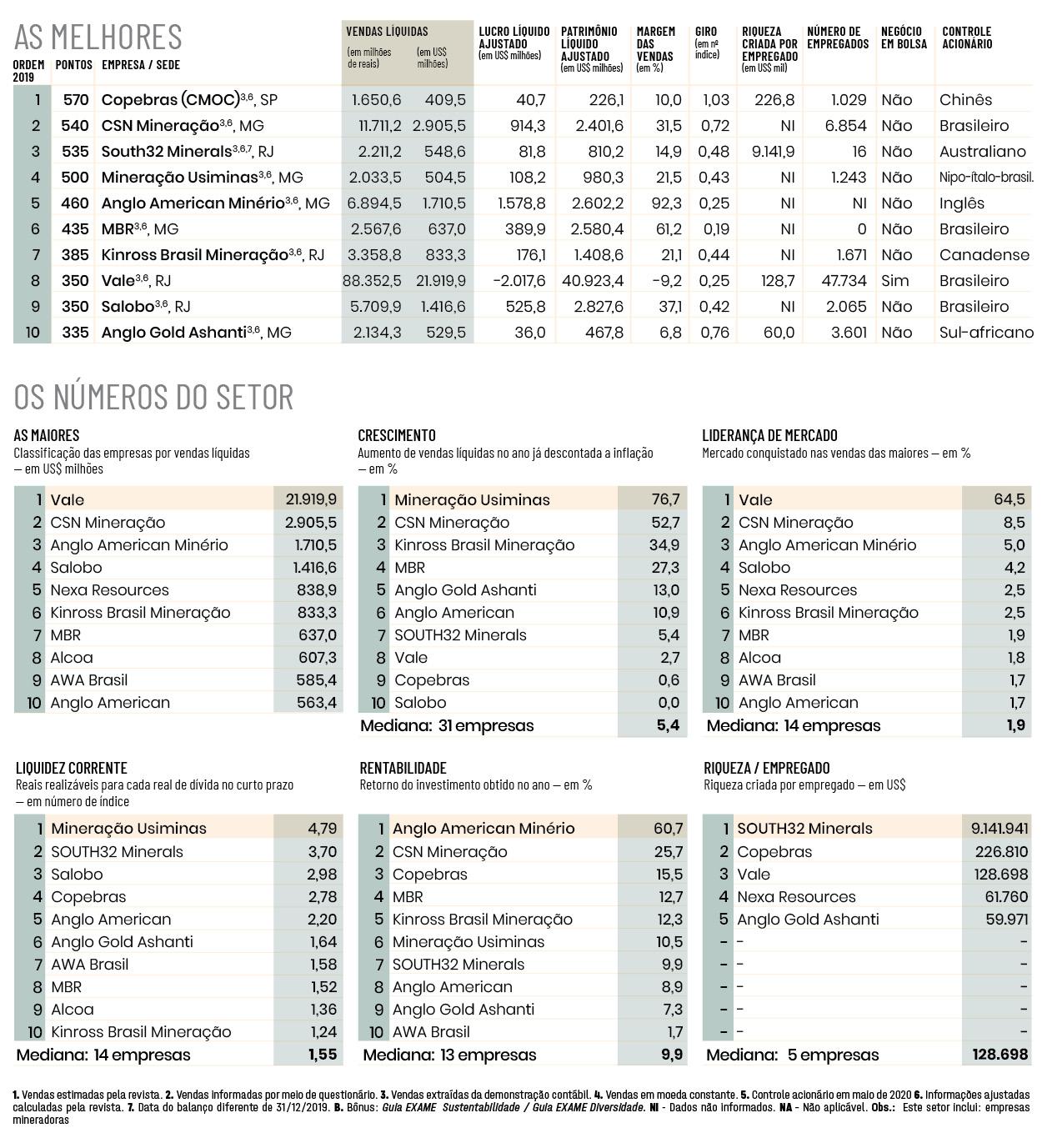 Melhores e Maiores 2020, mineração