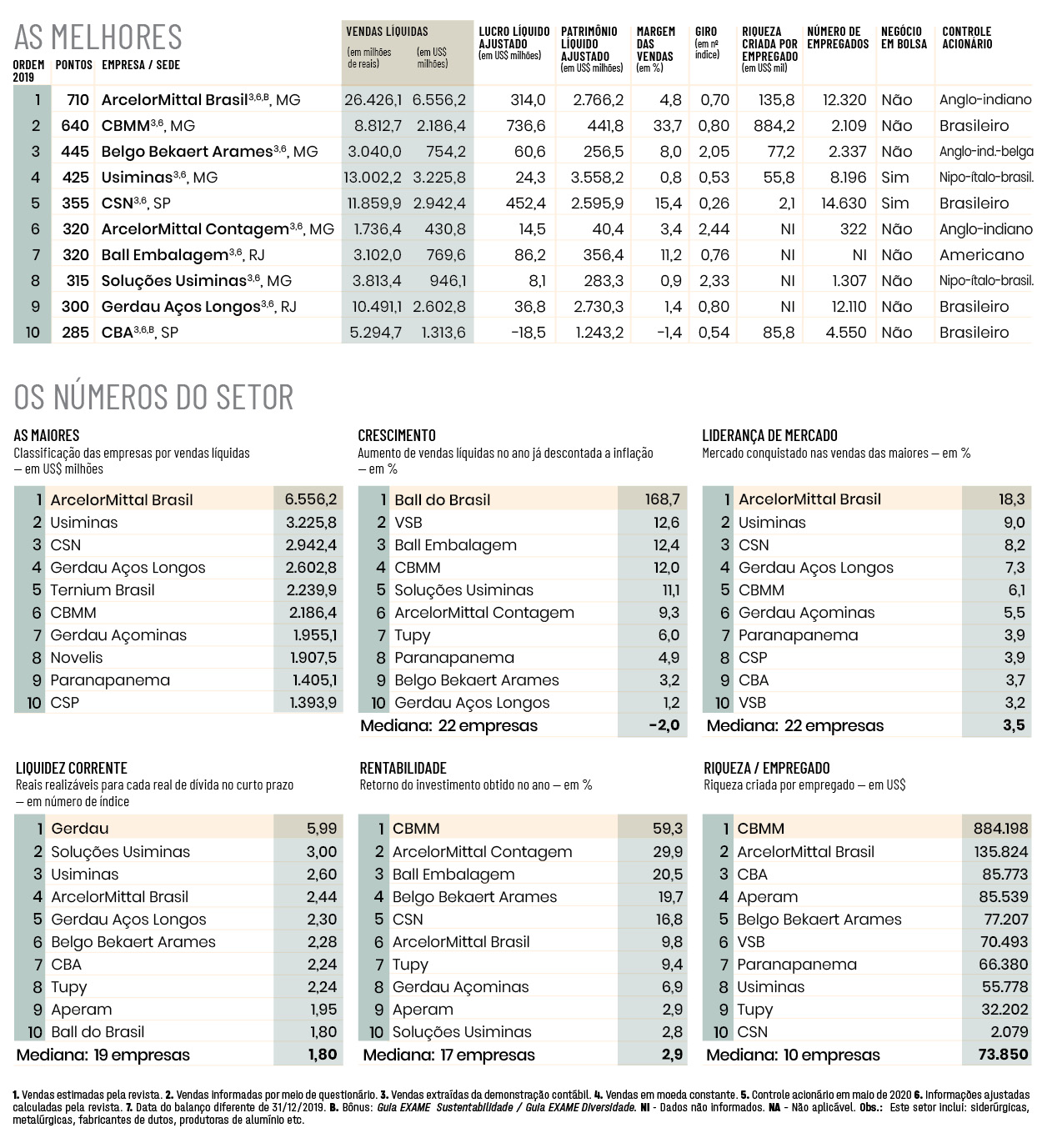Melhores e Maiores 2020, Siderurgia e Metalurgia