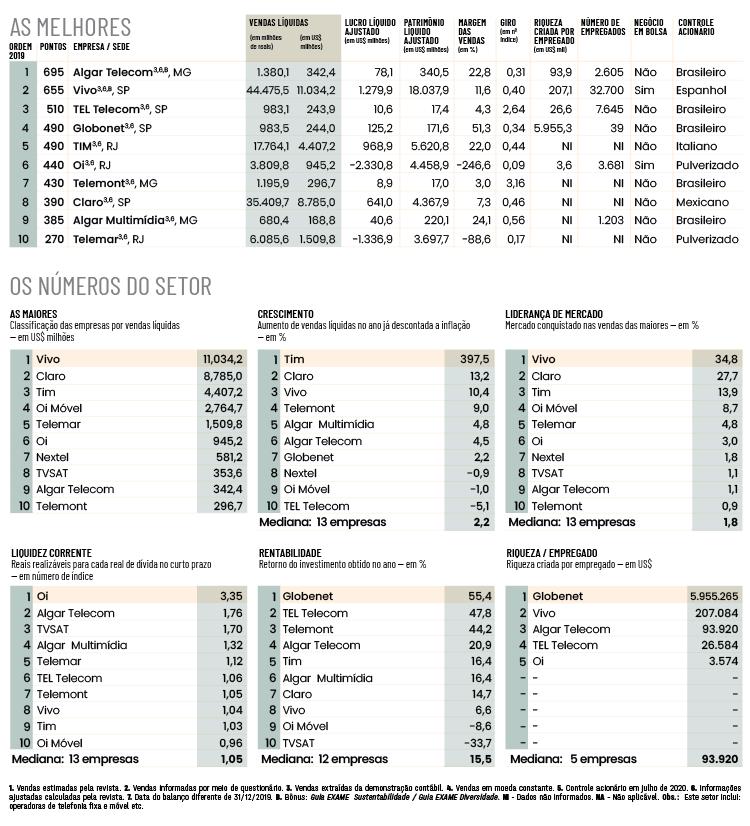 Melhores e Maiores 2020, telecomunicações